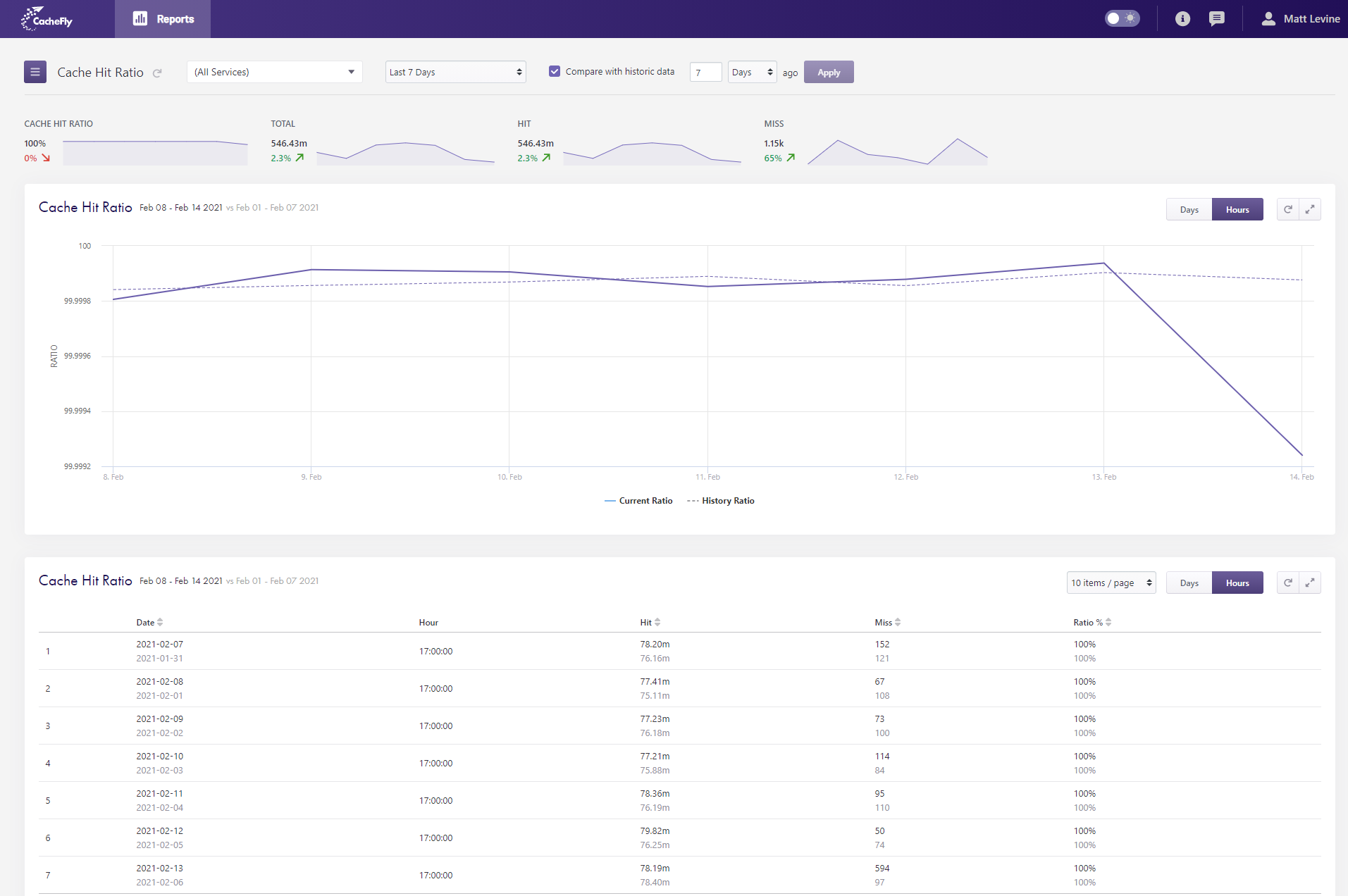 Stats Dashboard Cache Hit Ratio New Portal View