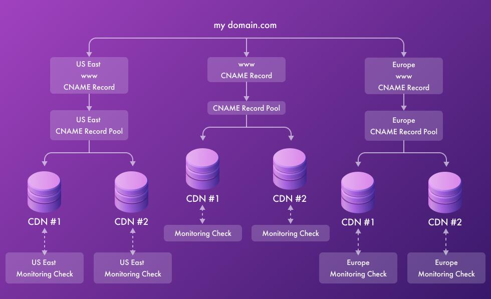 Multi-CDN